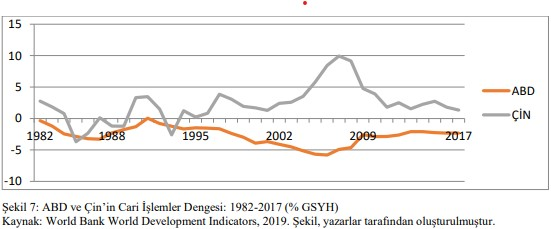 OECD ABD VS CHINA